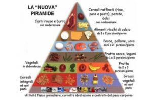 nutrizione_piramide_alimentare